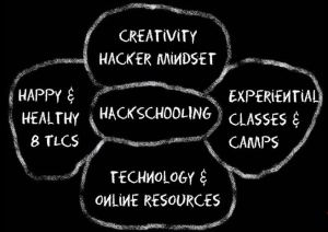 The Hackschooling Mindset, taken from https://www.youtube.com/watch?v=h11u3vtcpaY (min. 6:00)