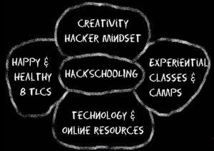 The Hackschooling Mindset, taken from https://www.youtube.com/watch?v=h11u3vtcpaY (min. 6:00)