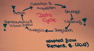 The data cycle adapted from Siemens, G. (2013). Learning analytics: The emergence of a discipline. American Behavioral Scientist.